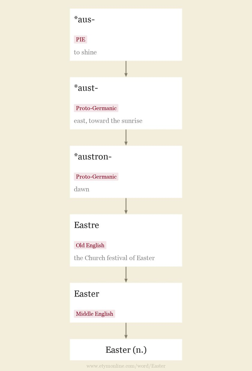 Origin and meaning of the name Easter