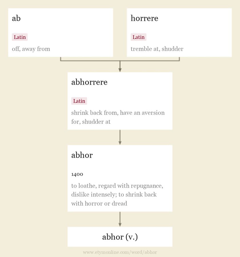 Origin and meaning of abhor