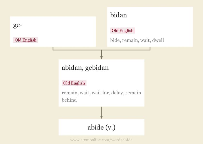 Origin and meaning of abide
