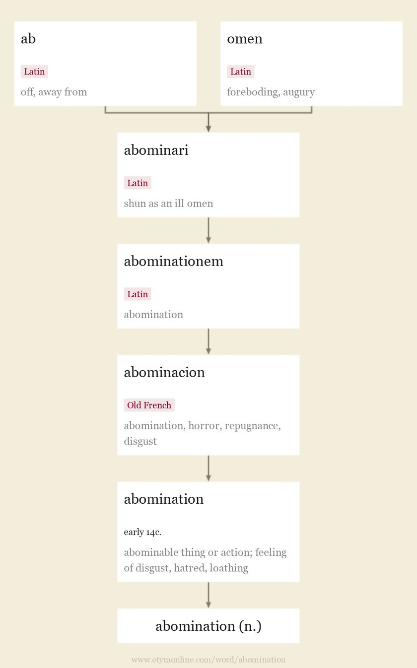 Origin and meaning of abomination