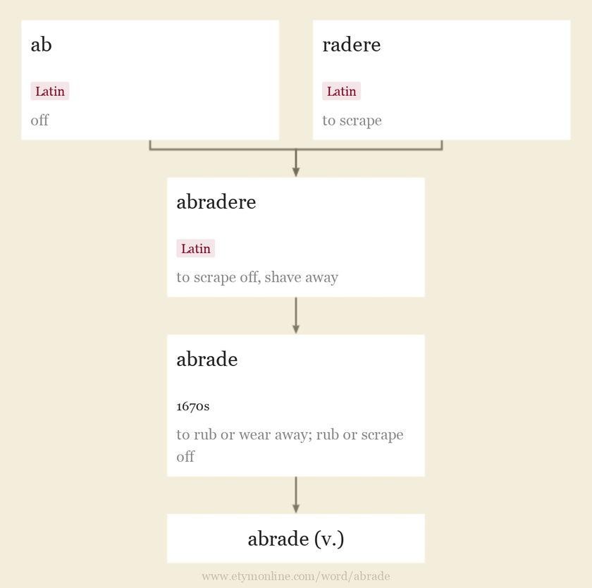 Origin and meaning of abrade