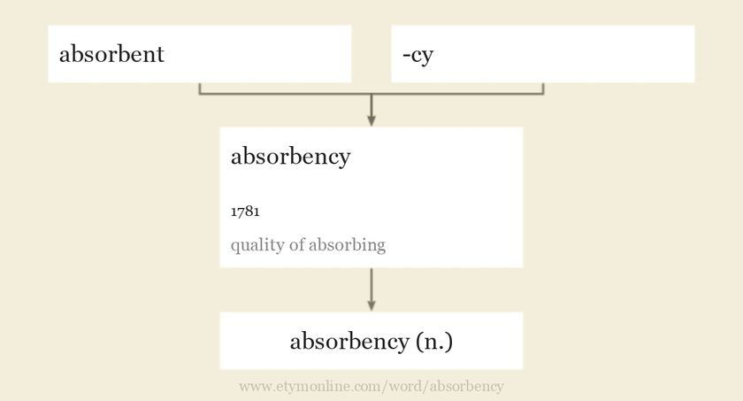 Origin and meaning of absorbency