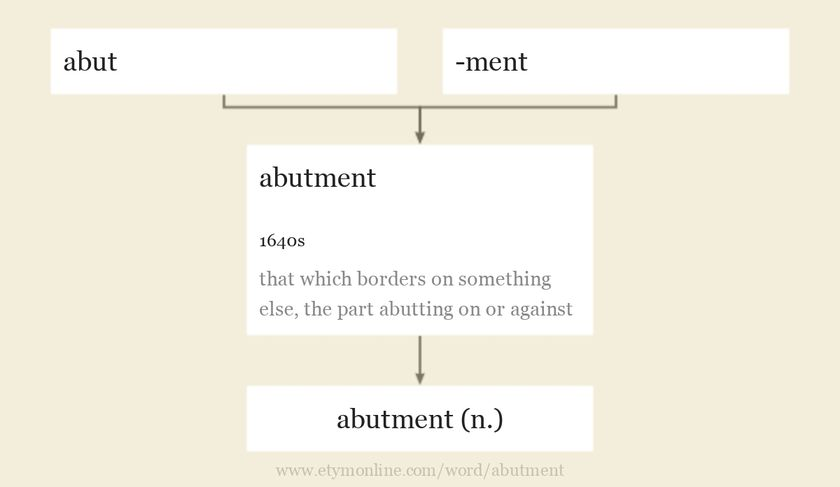 Origin and meaning of abutment