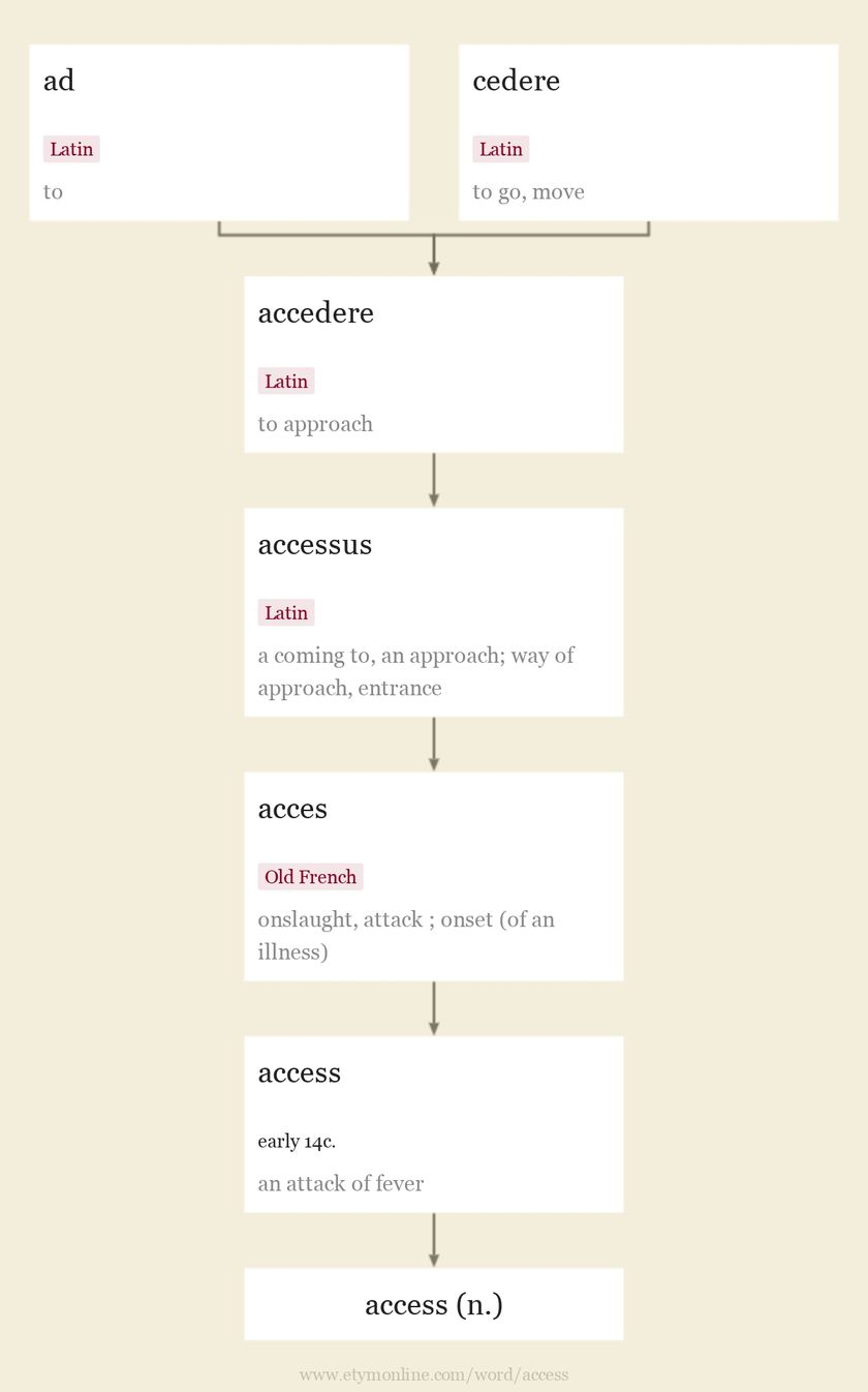 Origin and meaning of access