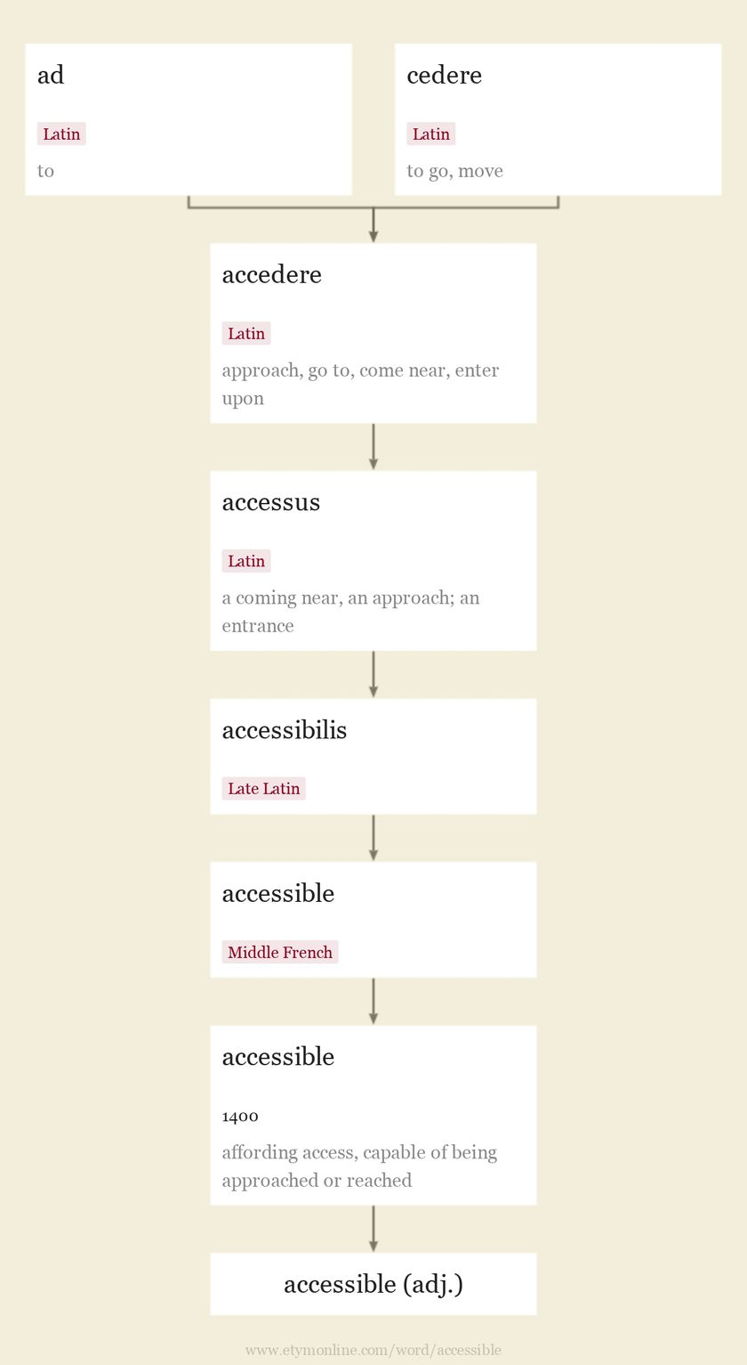 Origin and meaning of accessible