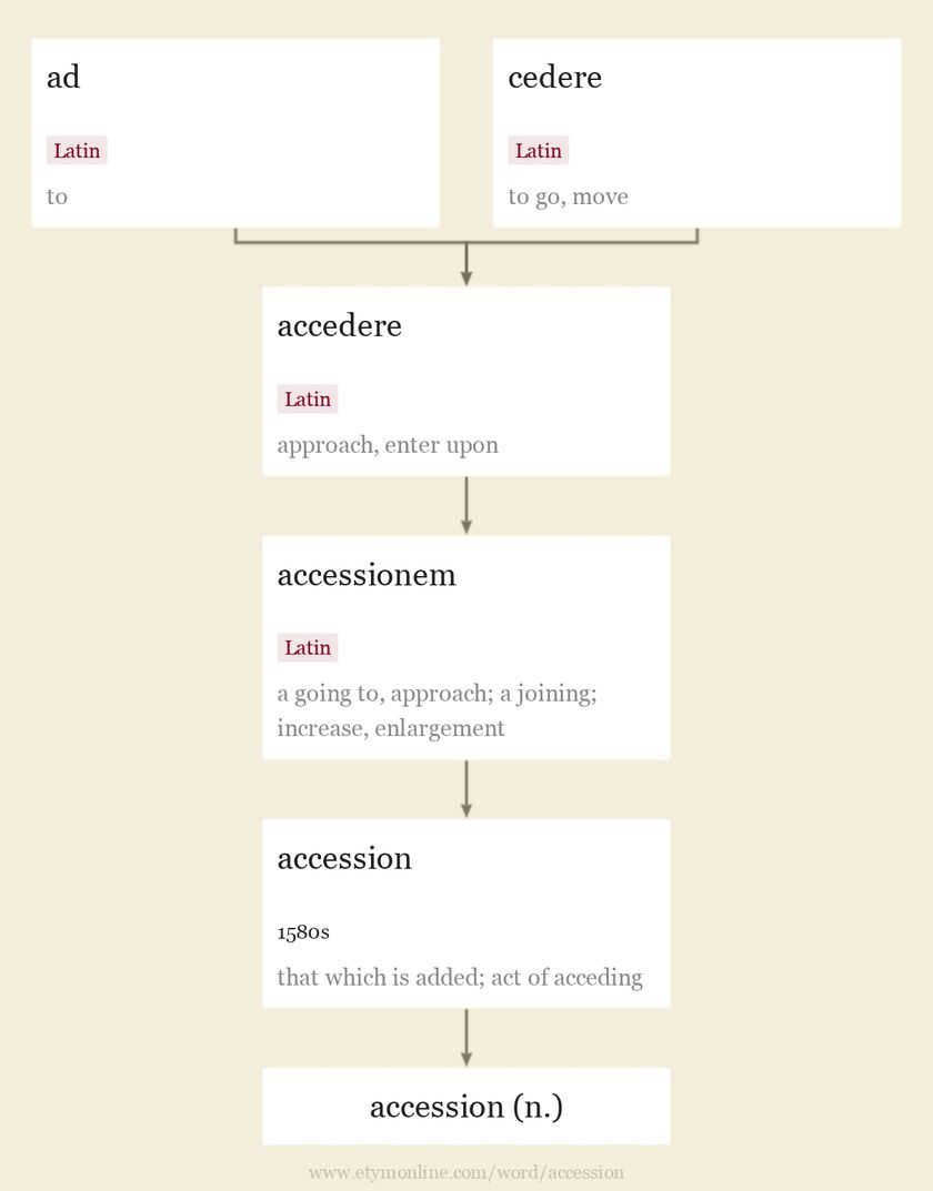 Origin and meaning of accession
