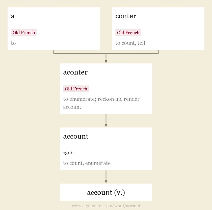 Origin and meaning of account