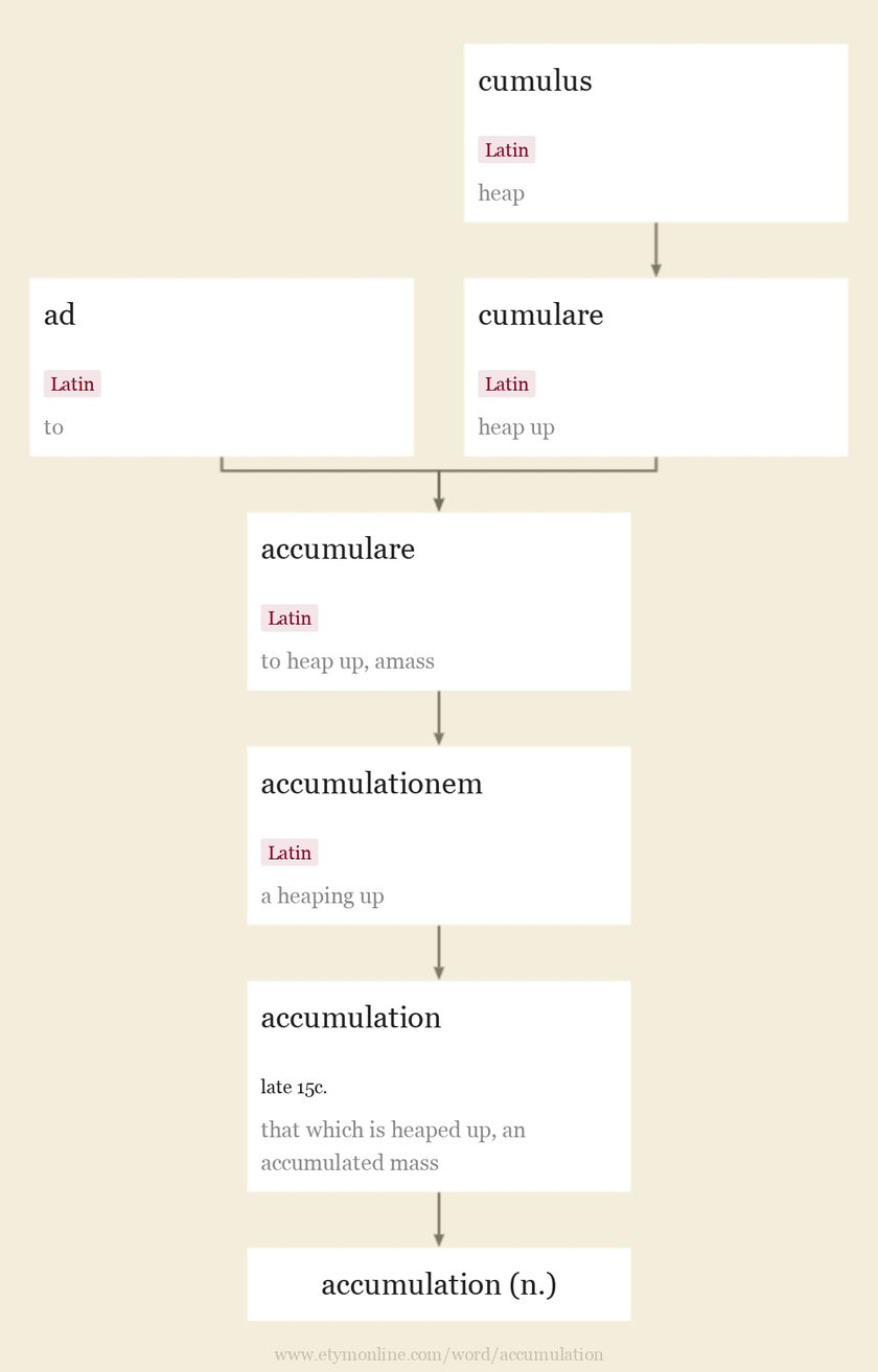 Origin and meaning of accumulation