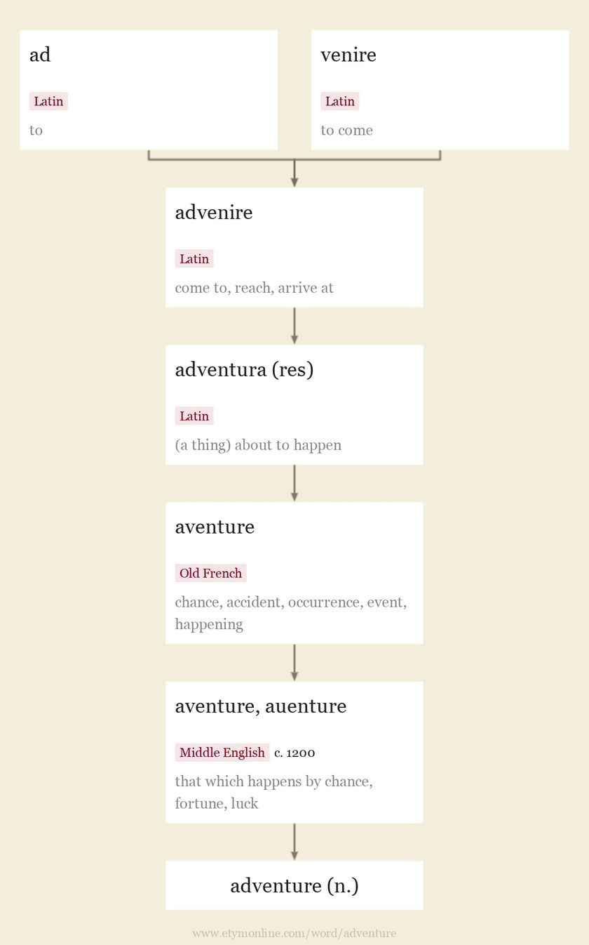 Origin and meaning of adventure