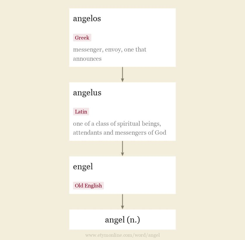 Origin and meaning of angel