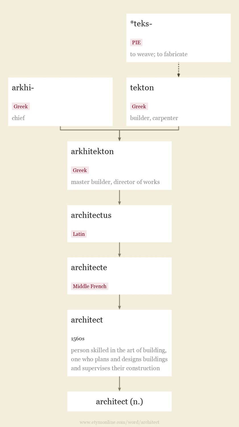 Origin and meaning of architect