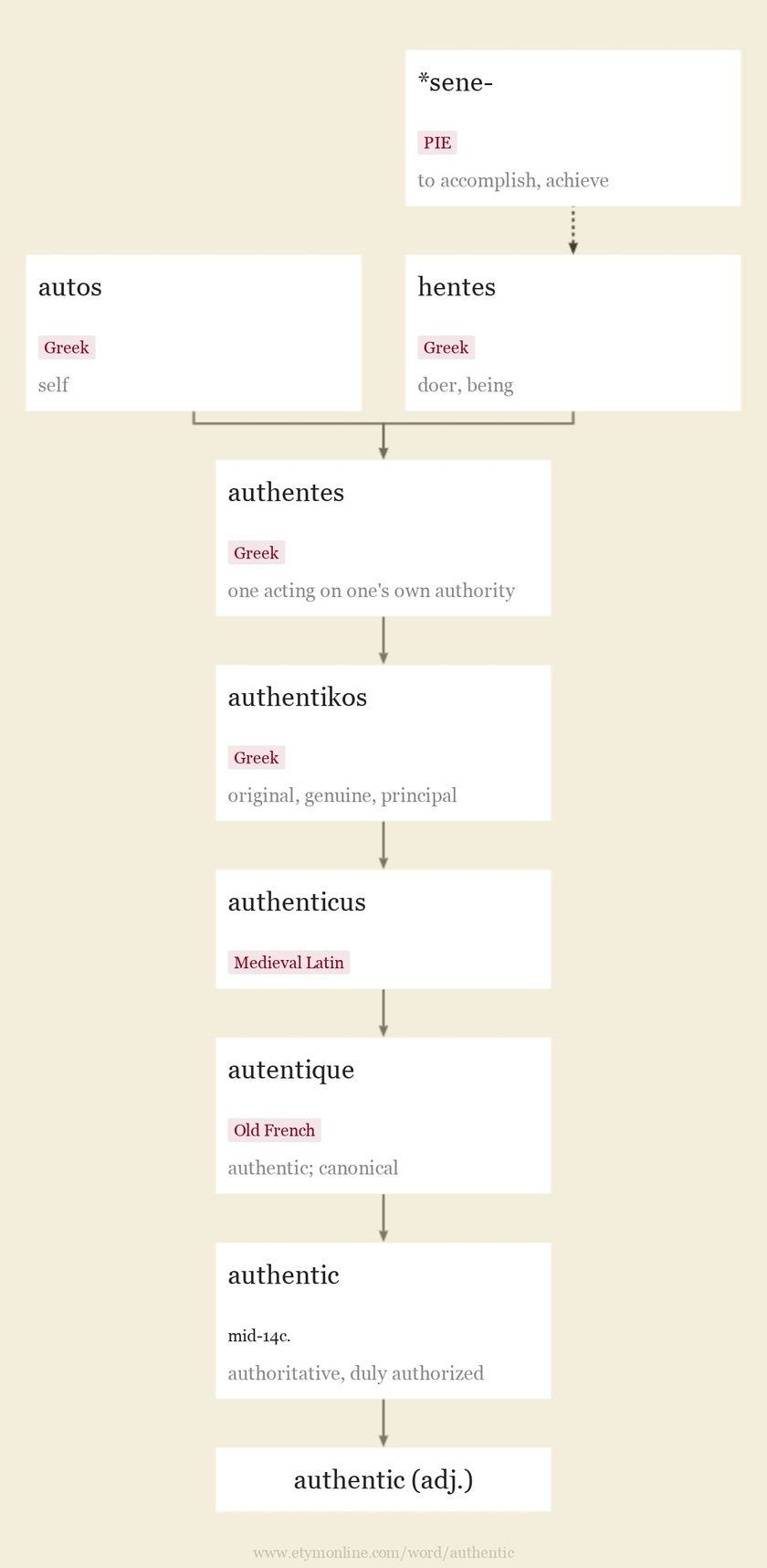 Origin and meaning of authentic