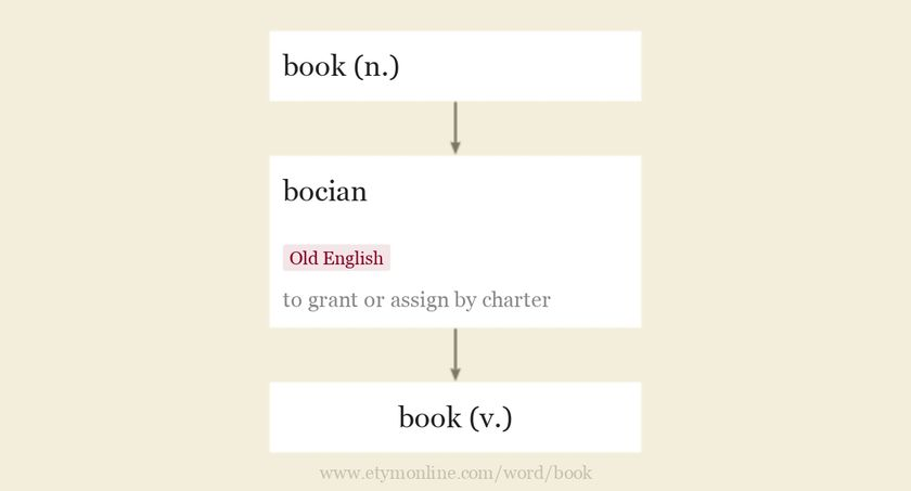 Origin and meaning of book