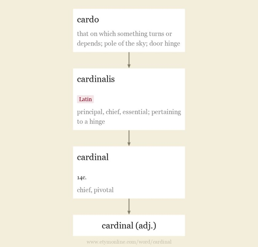 Origin and meaning of cardinal