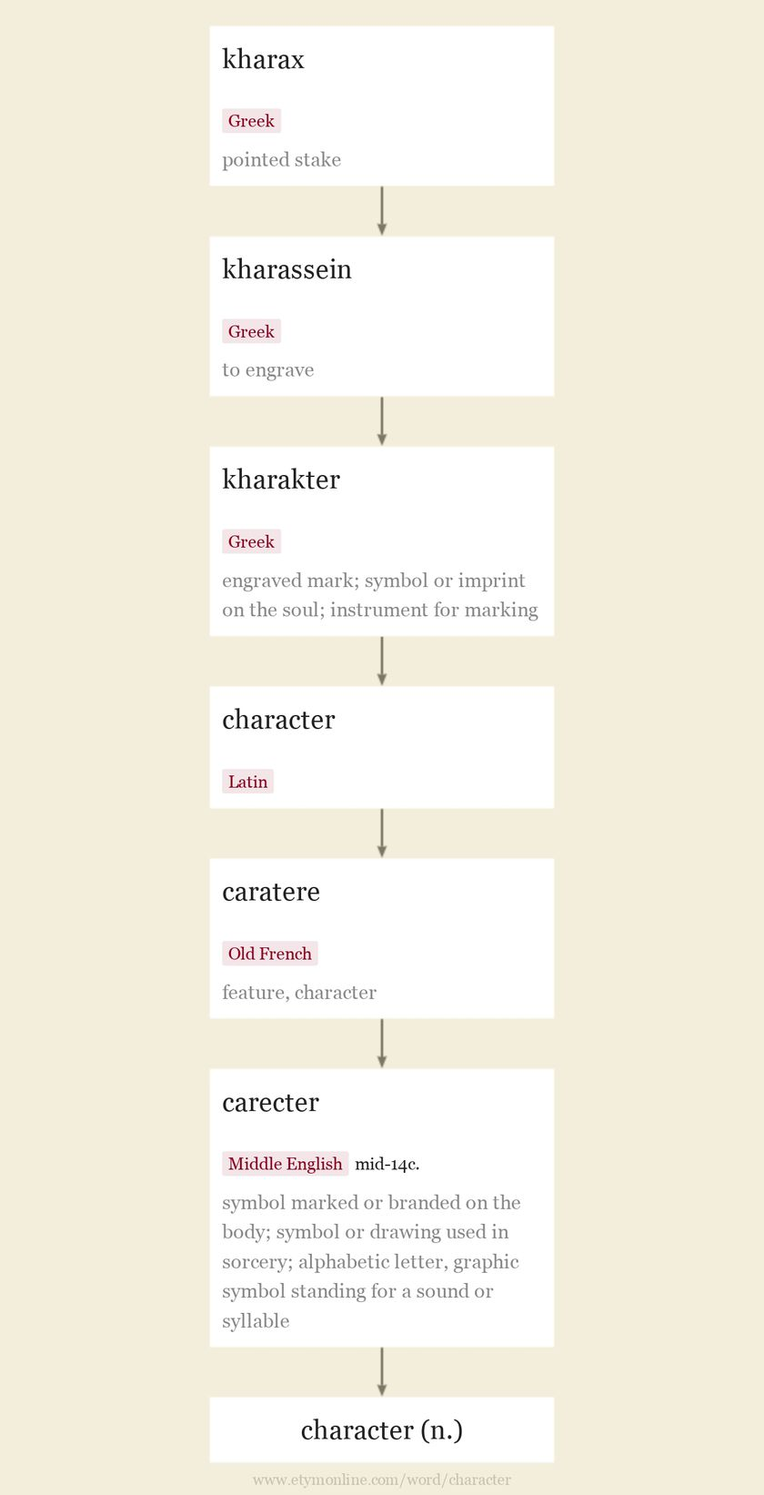 Origin and meaning of character