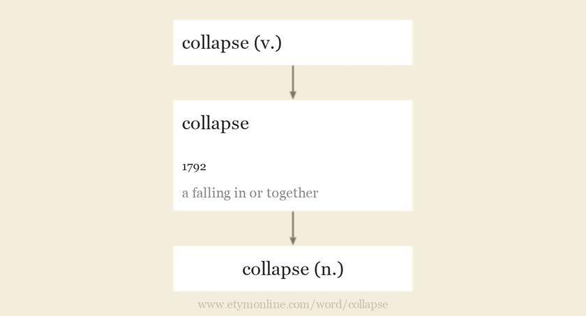 Origin and meaning of collapse