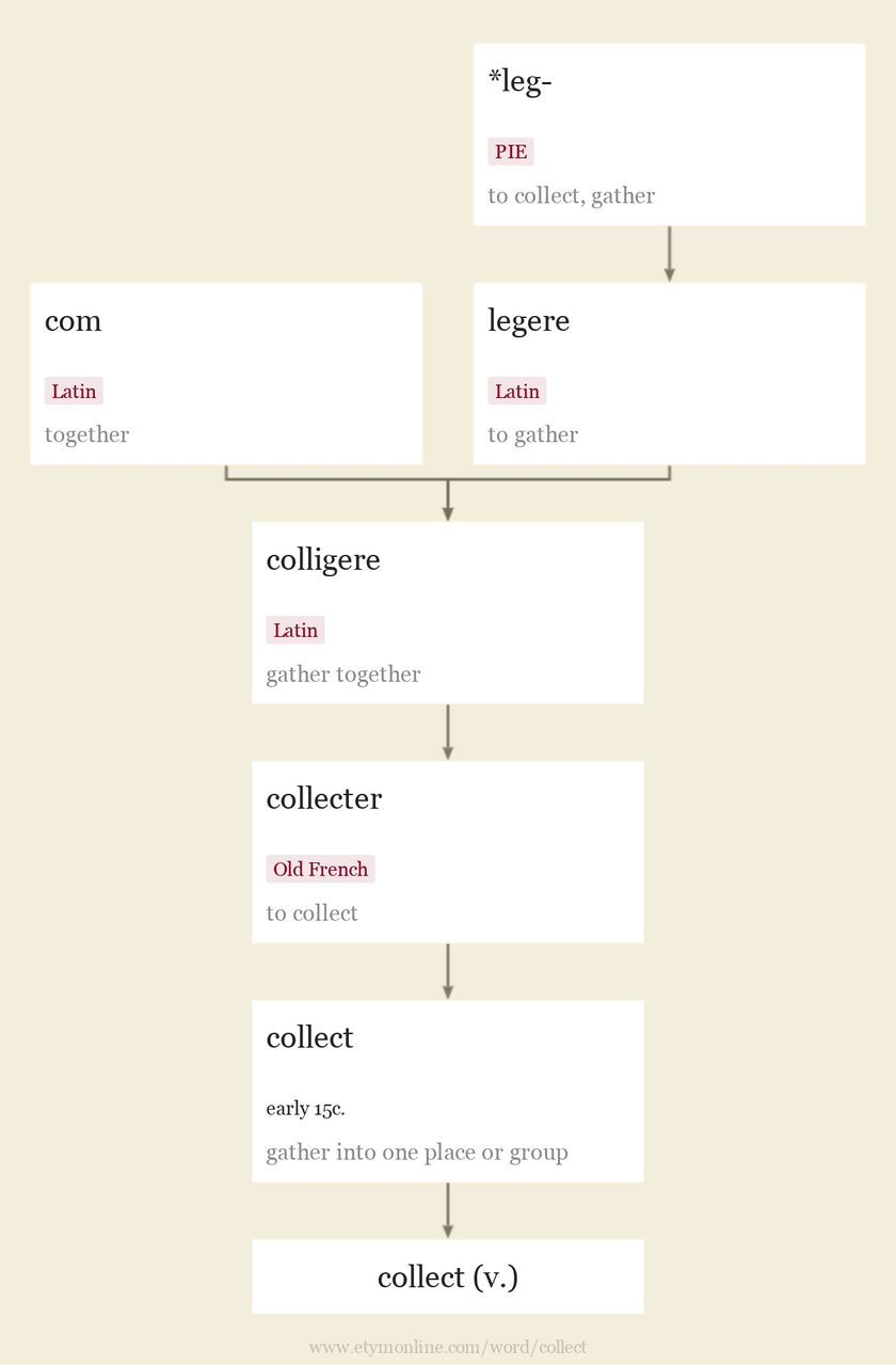 Origin and meaning of collect