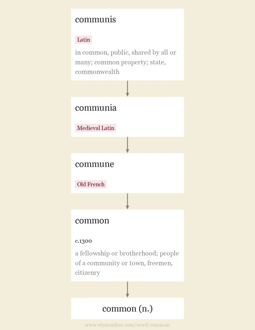 Origin and meaning of common