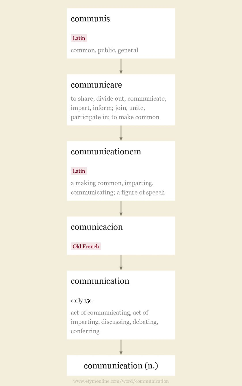 Origin and meaning of communication