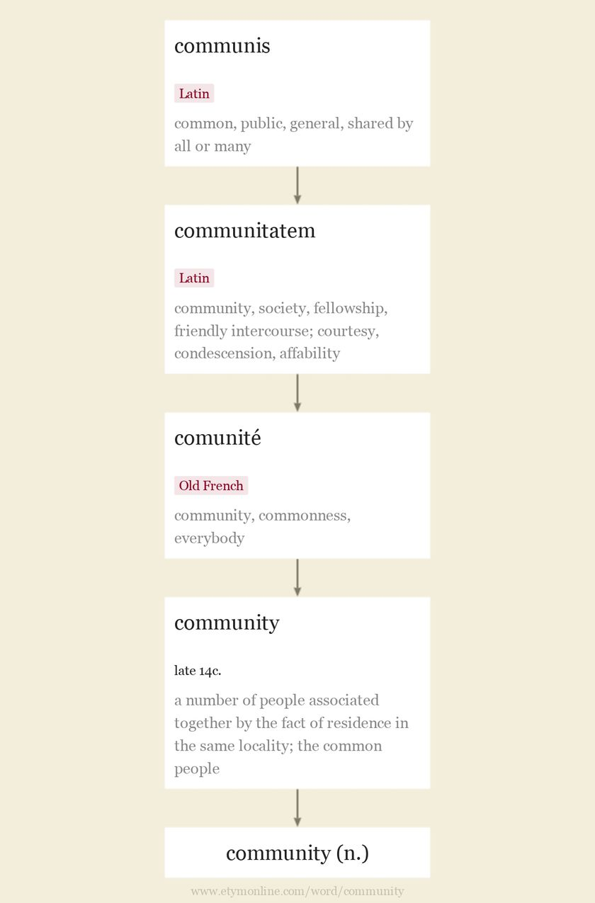 Origin and meaning of community