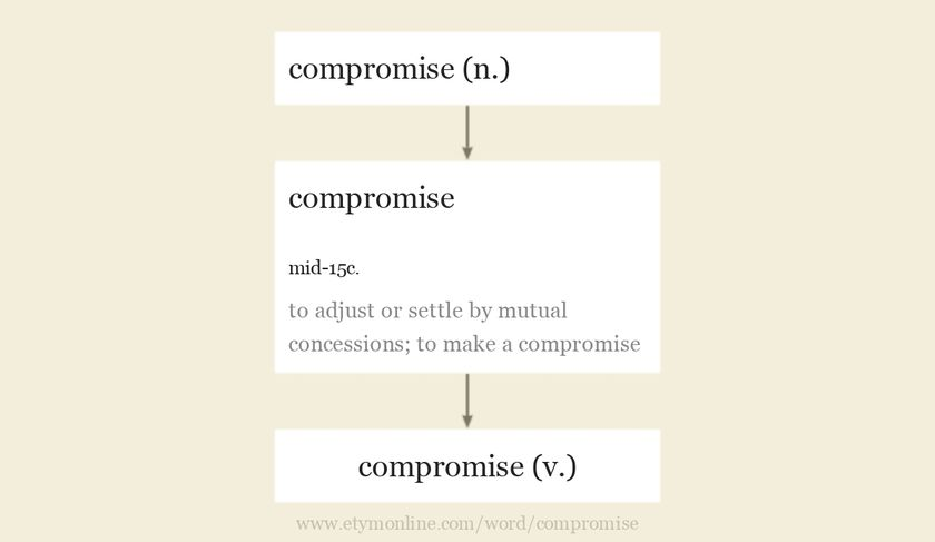 Origin and meaning of compromise
