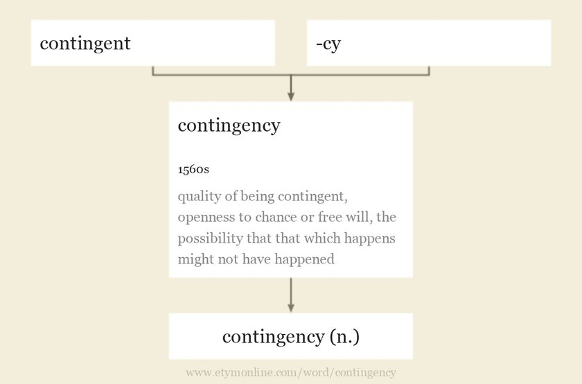 Origin and meaning of contingency