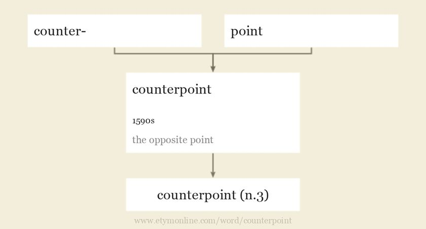 Origin and meaning of counterpoint