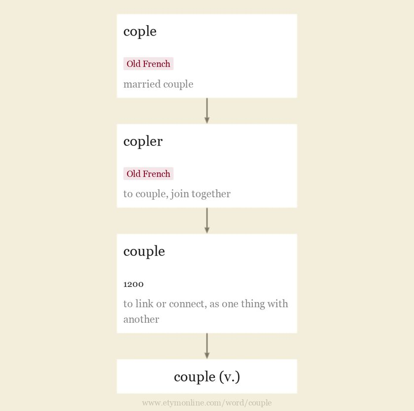 Origin and meaning of couple