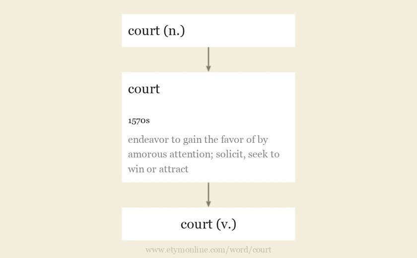 Origin and meaning of court