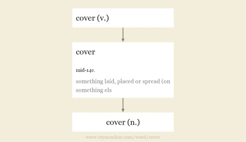 Origin and meaning of cover