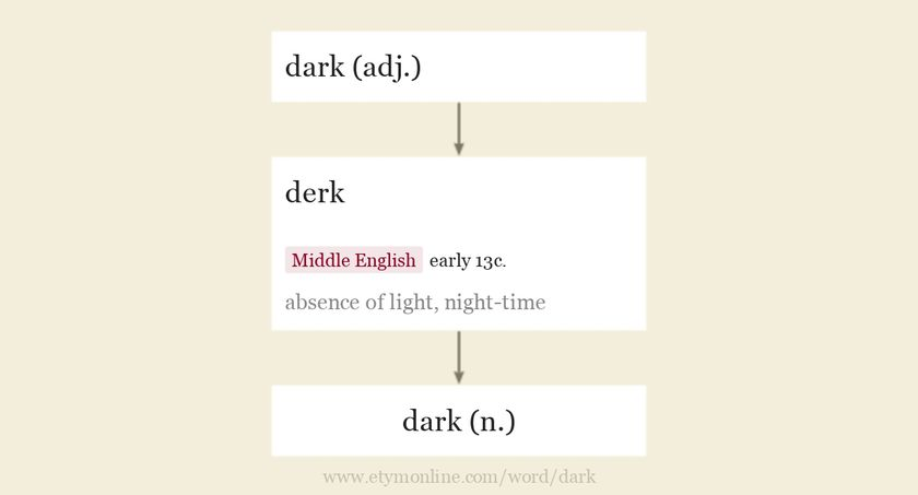 Origin and meaning of dark