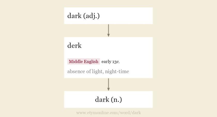 Origin and meaning of dark