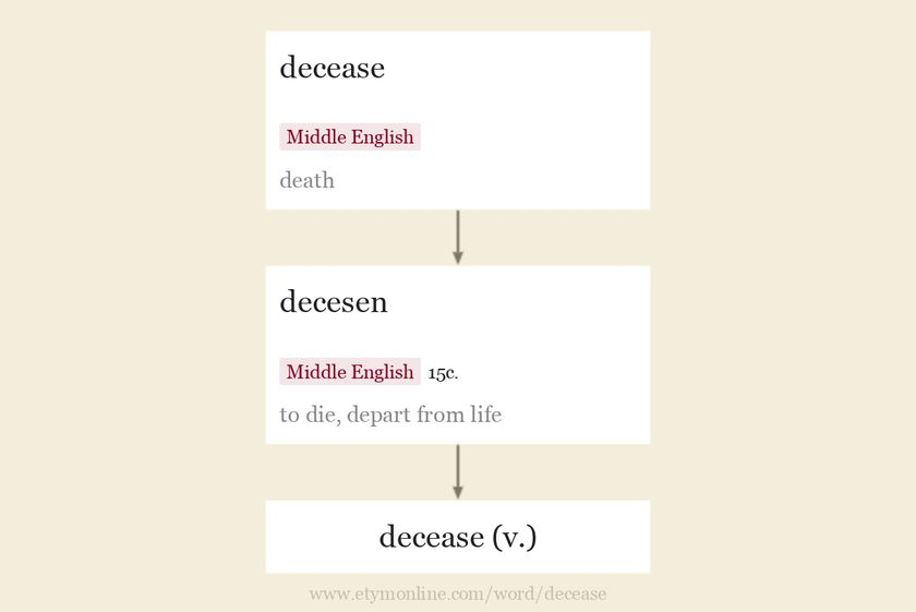 Origin and meaning of decease