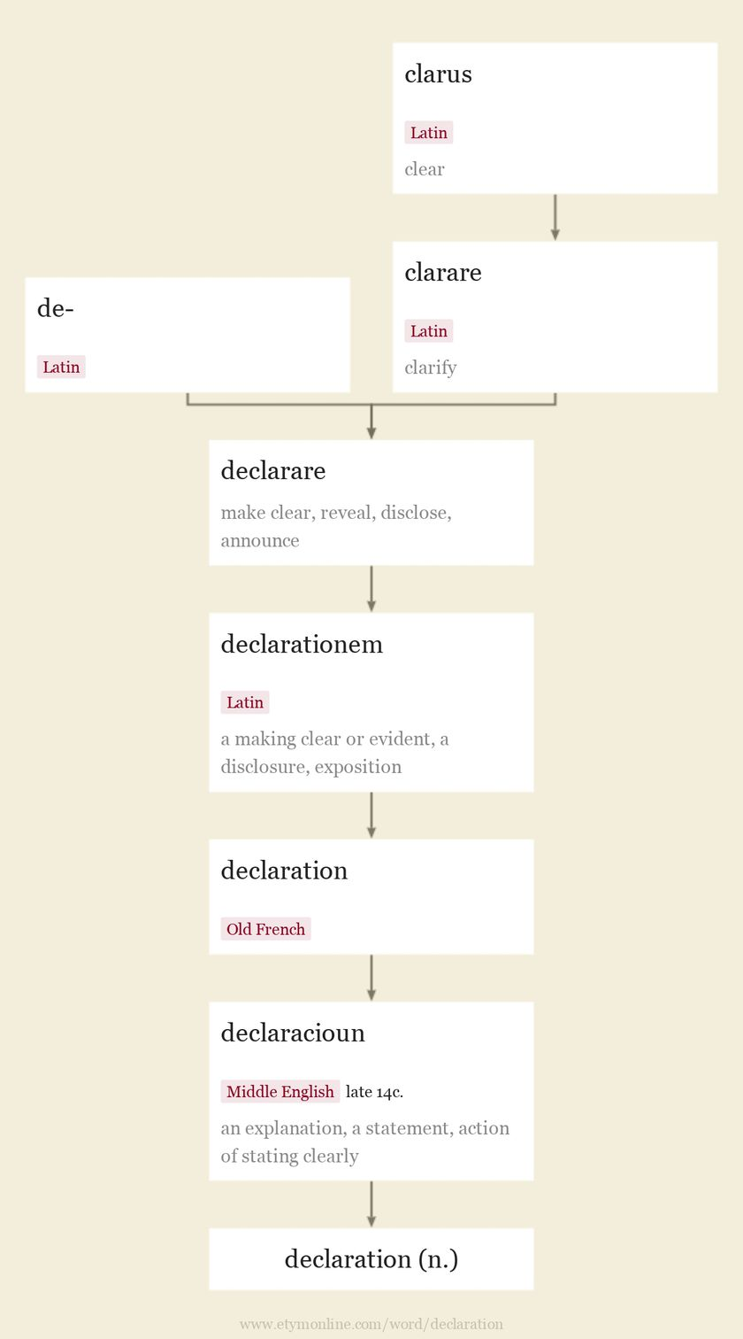Origin and meaning of declaration