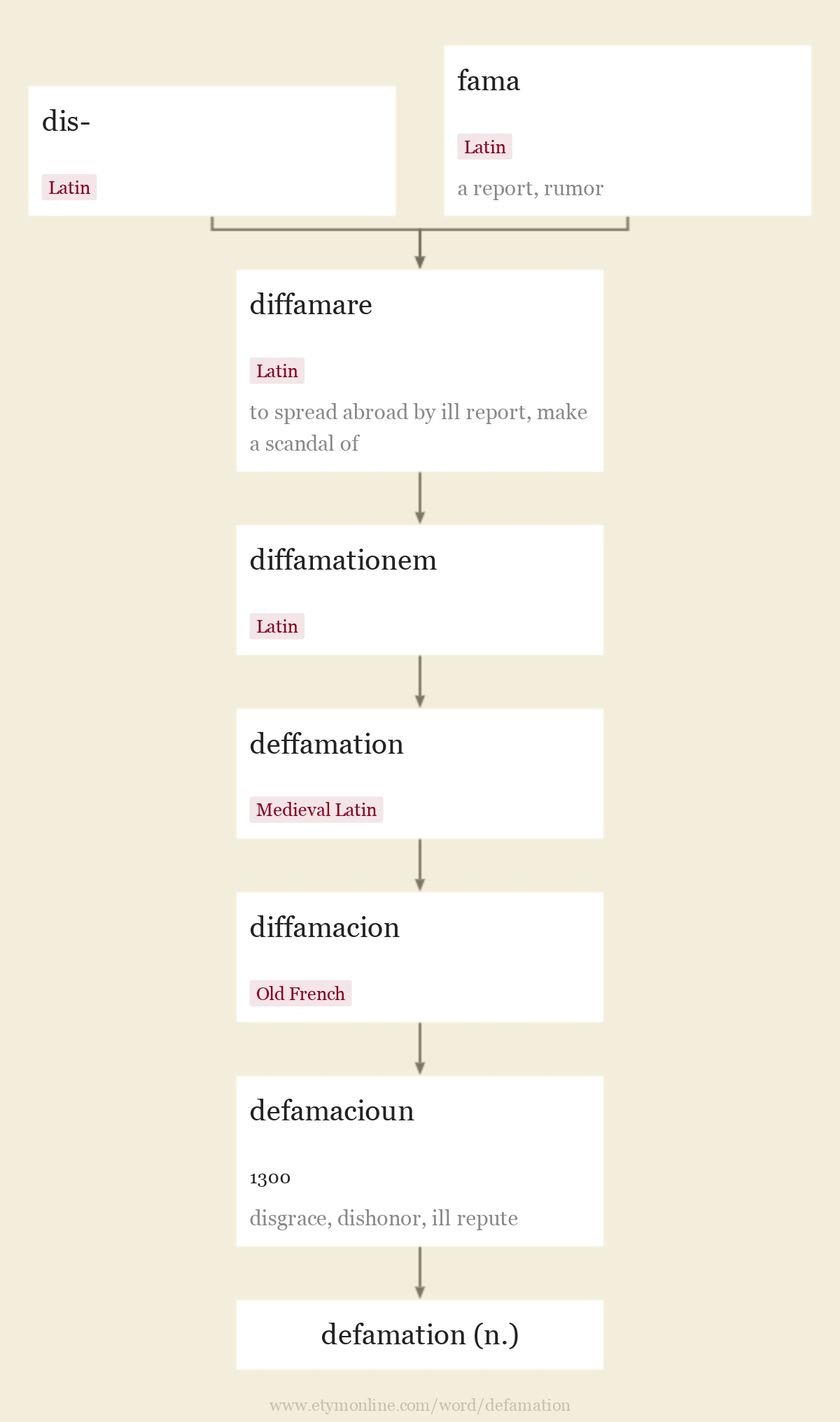 Origin and meaning of defamation