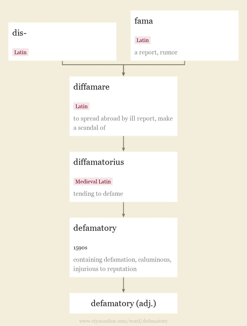 Origin and meaning of defamatory