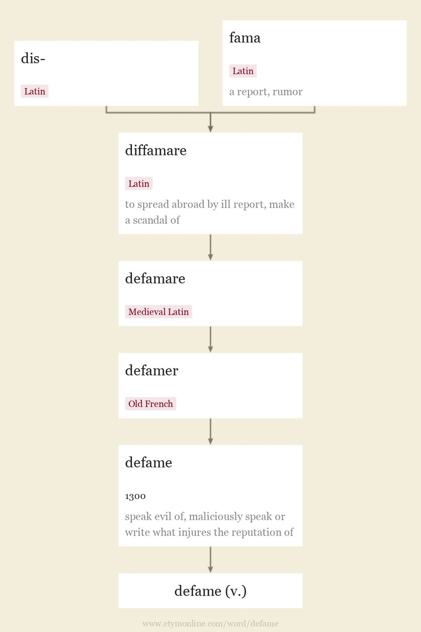Origin and meaning of defame