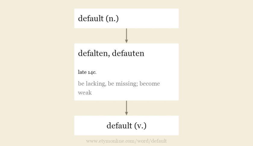 Origin and meaning of default