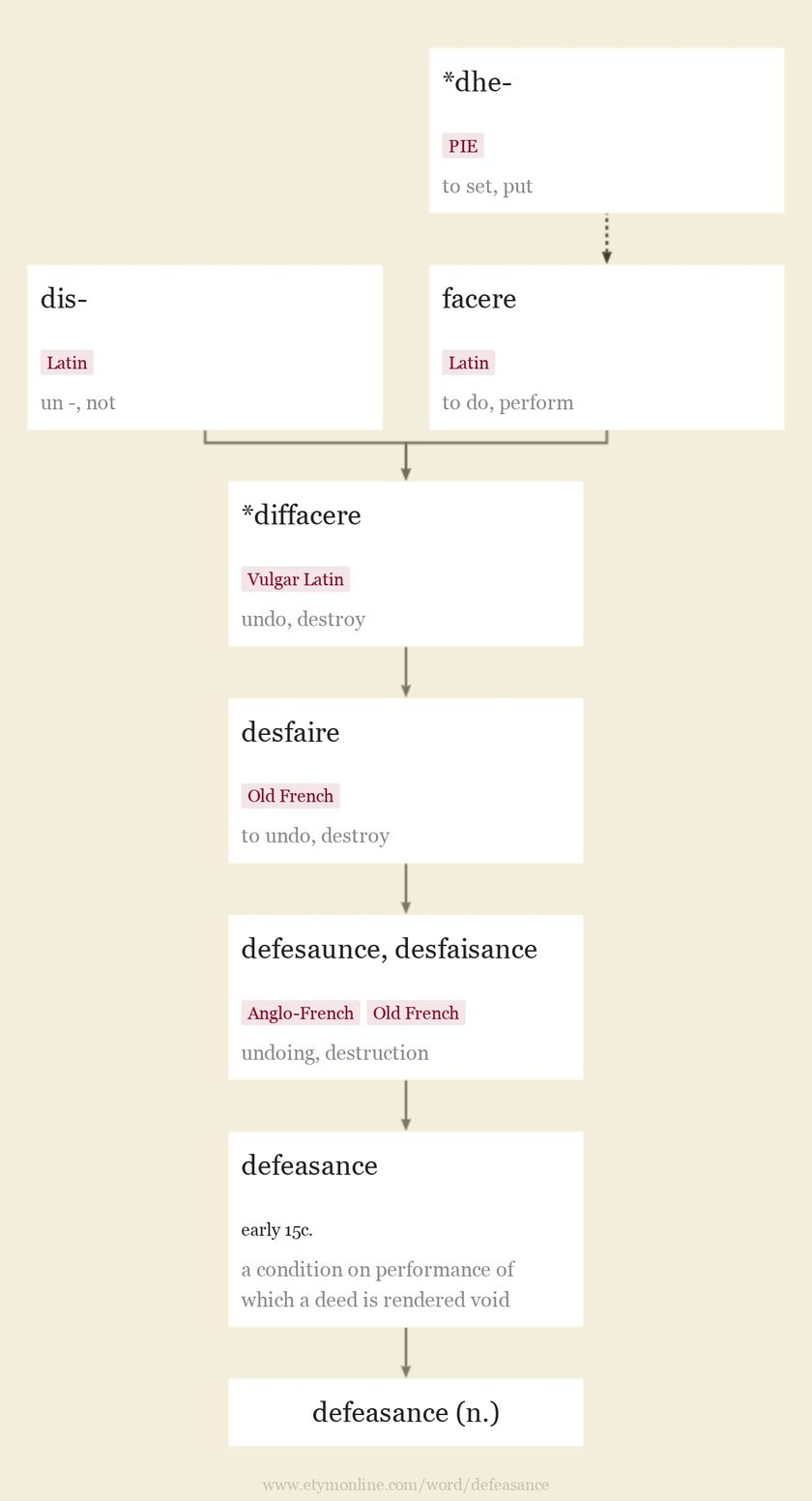 Origin and meaning of defeasance