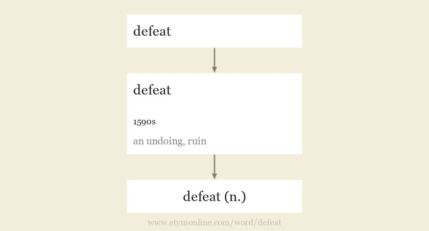 Origin and meaning of defeat