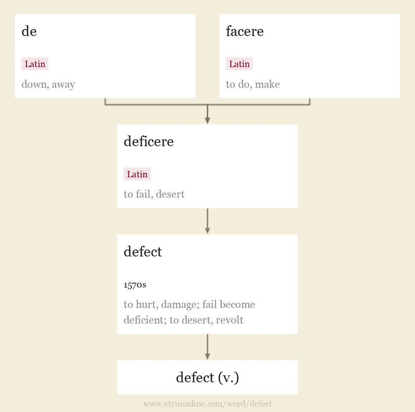 Origin and meaning of defect