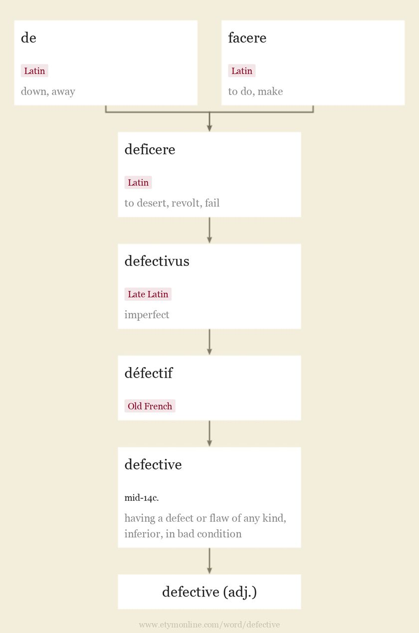 Origin and meaning of defective