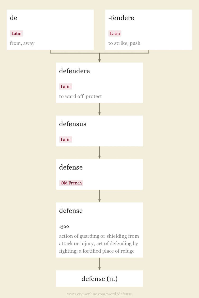 Origin and meaning of defense