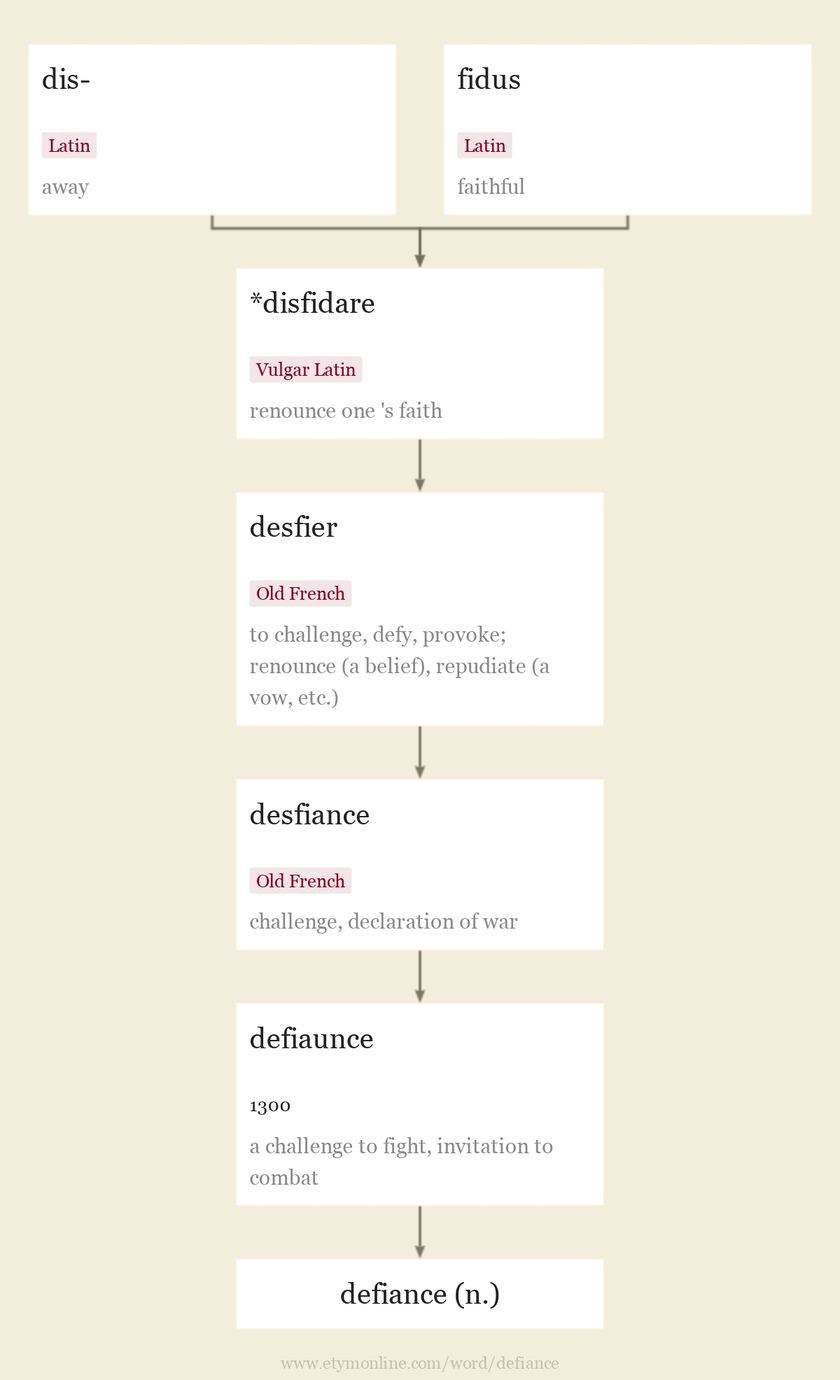 Origin and meaning of defiance