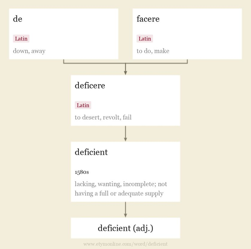 Origin and meaning of deficient