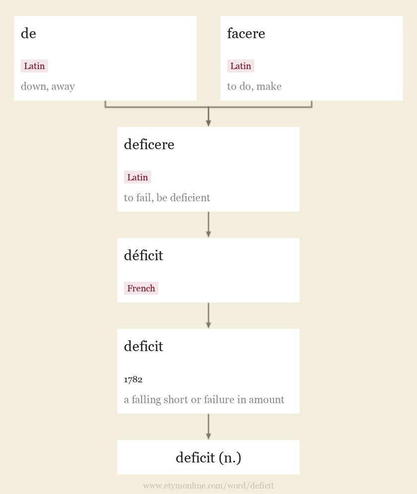 Origin and meaning of deficit