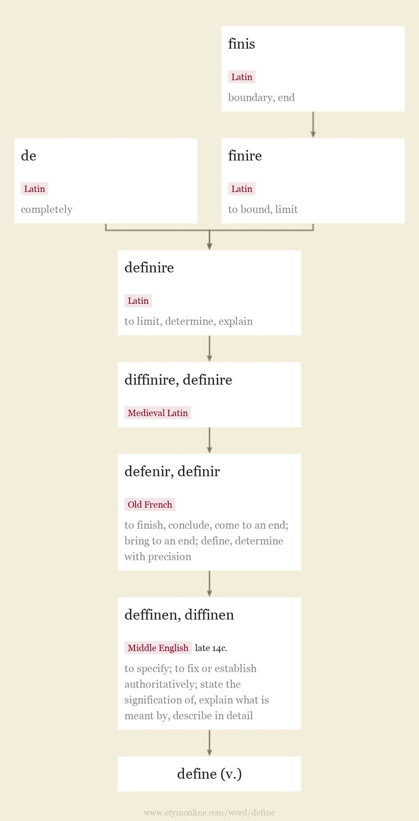 Origin and meaning of define