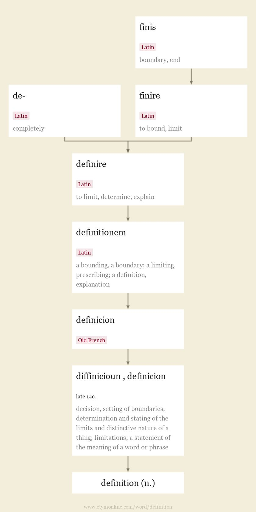 Origin and meaning of definition