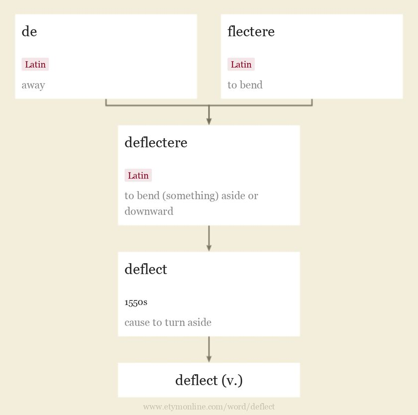 Origin and meaning of deflect