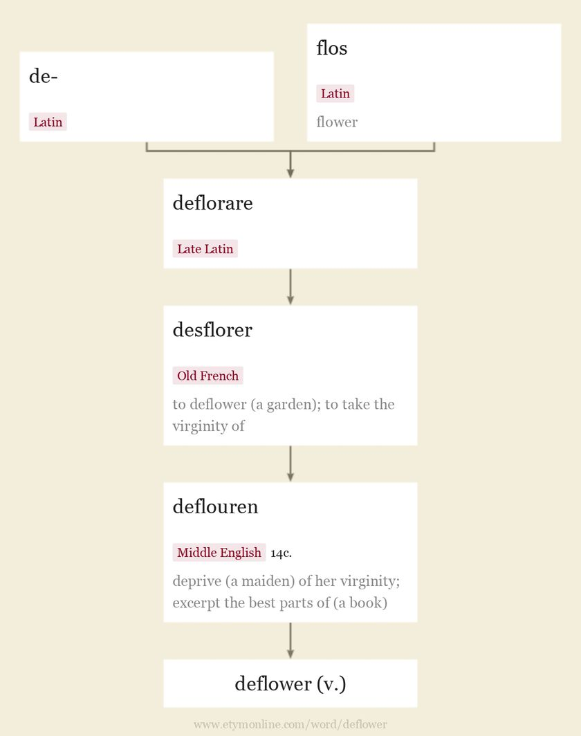 Origin and meaning of deflower